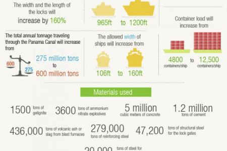 9 Facts about the Panama Canal Expansion Infographic