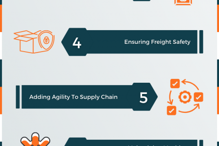 9 Innovative Applications of IoT in Transportation and Logistics Industry Infographic