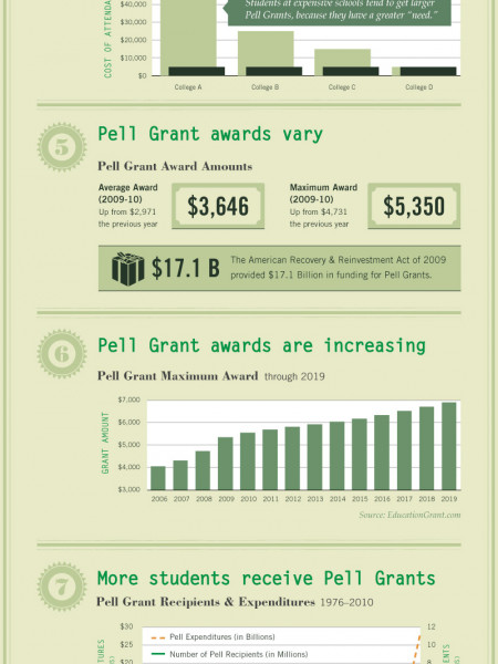 9 Interesting Facts About Pell Grants Infographic