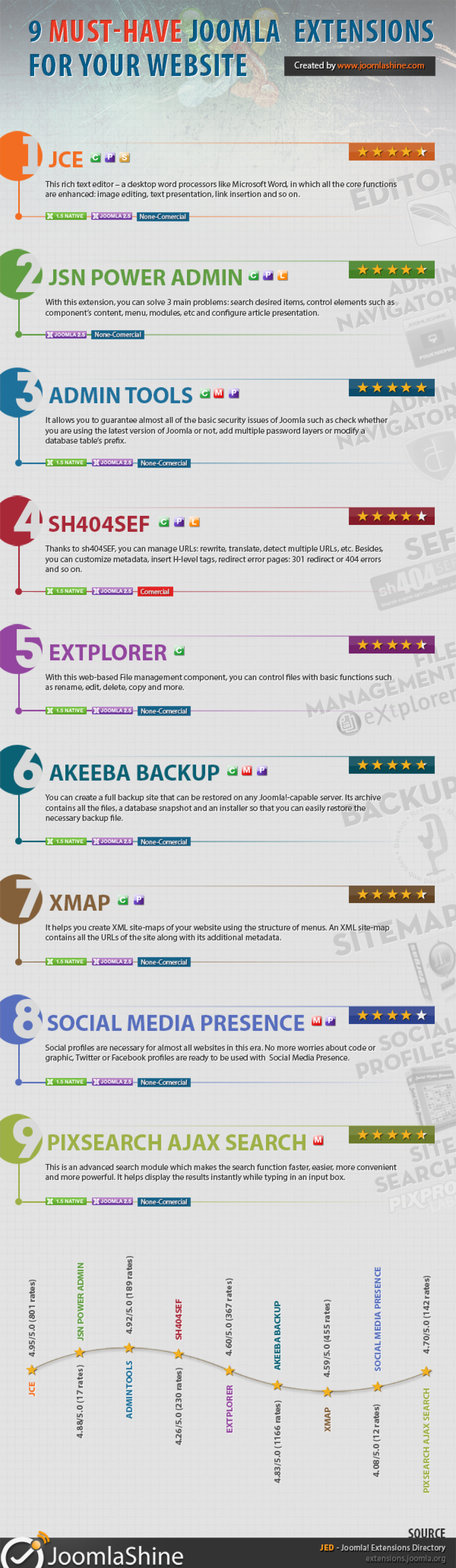 9 must-have Joomla 2.5 extensions for your website Infographic