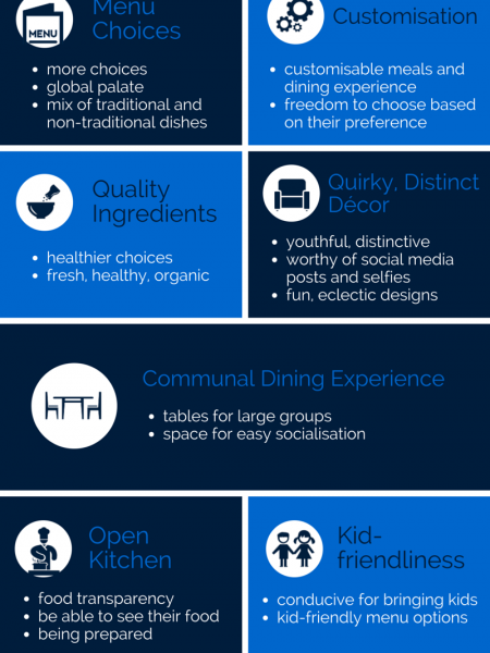 9 Restaurant Ideas To Attract Millennials Infographic