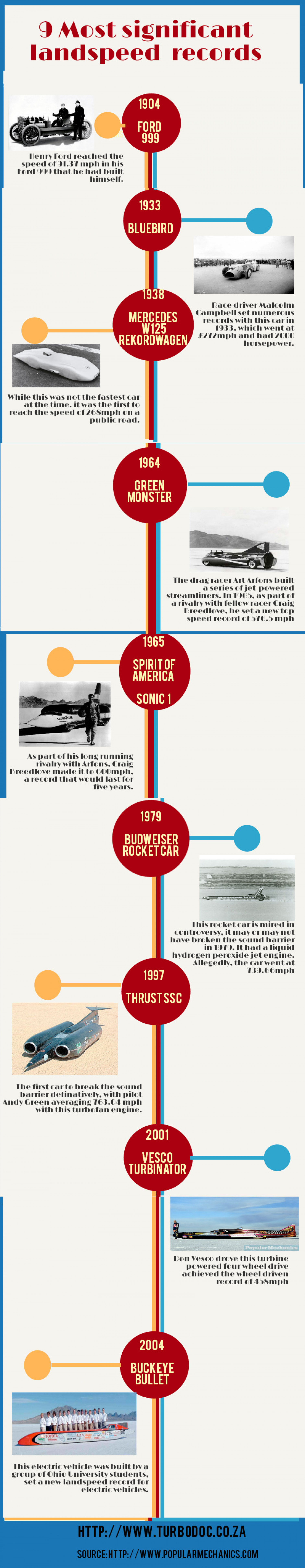 9 significant landspeed records  Infographic