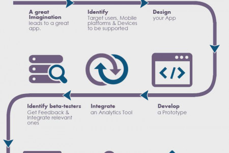 9 Steps for Mobile Application Creation Infographic
