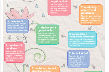 9 Steps to a Custom Trade Show Exhibit Infographic