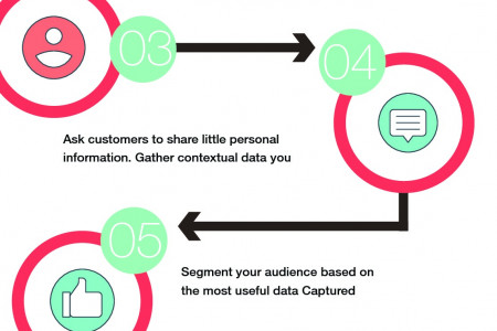 9 Steps to Ensure Real-Time Email Marketing Infographic