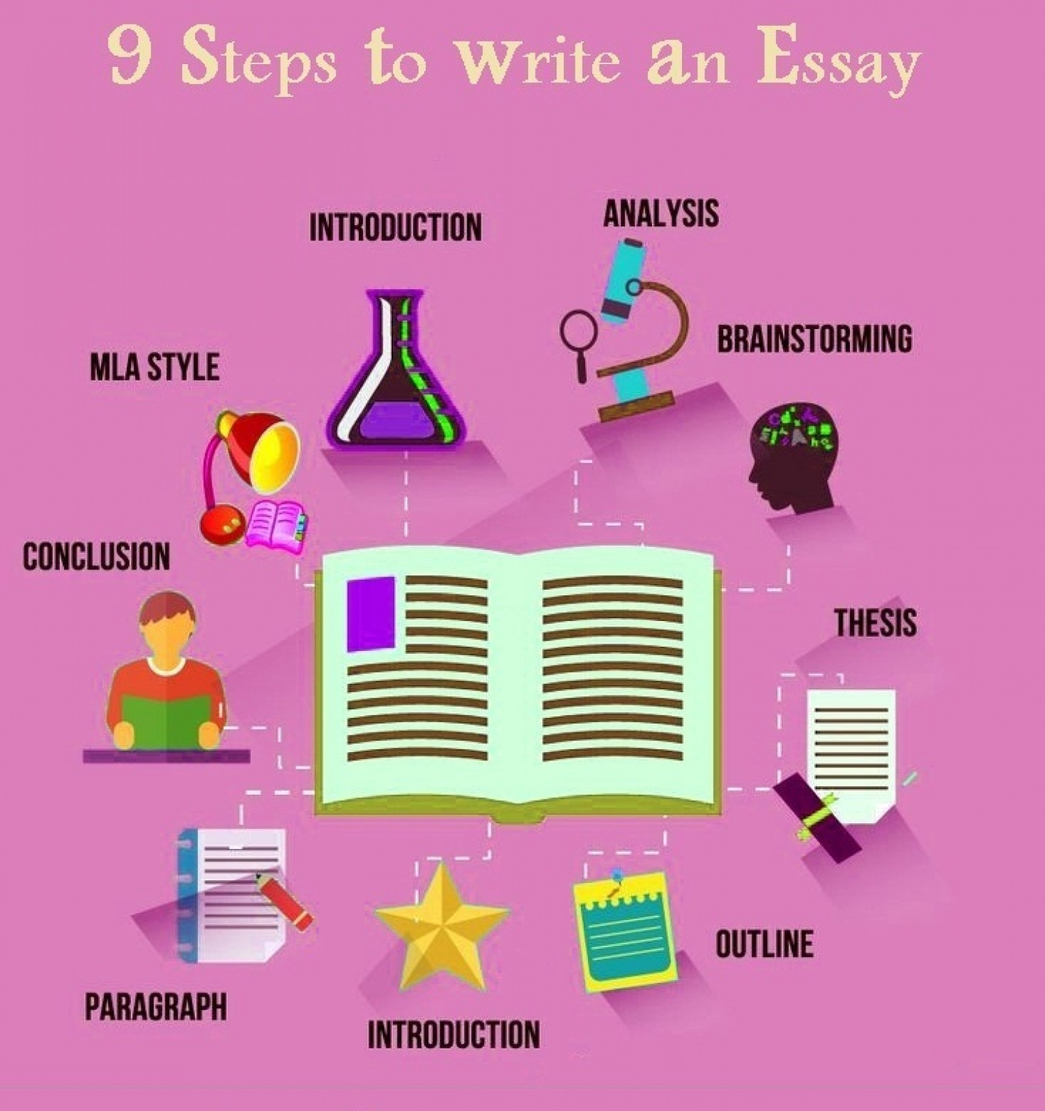 steps to write an essay ly 9 steps to write an essay infographic