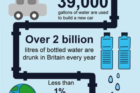 9 Thing sYou Didn't know About Water Consumption Infographic