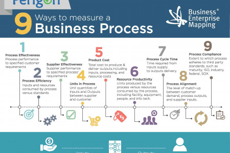9 Ways to Measure a Business Process Infographic