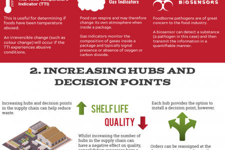 9 Ways to Reduce Food Waste in the Supply Chain Infographic