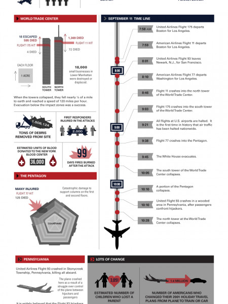9/11, Ten Years Later Infographic