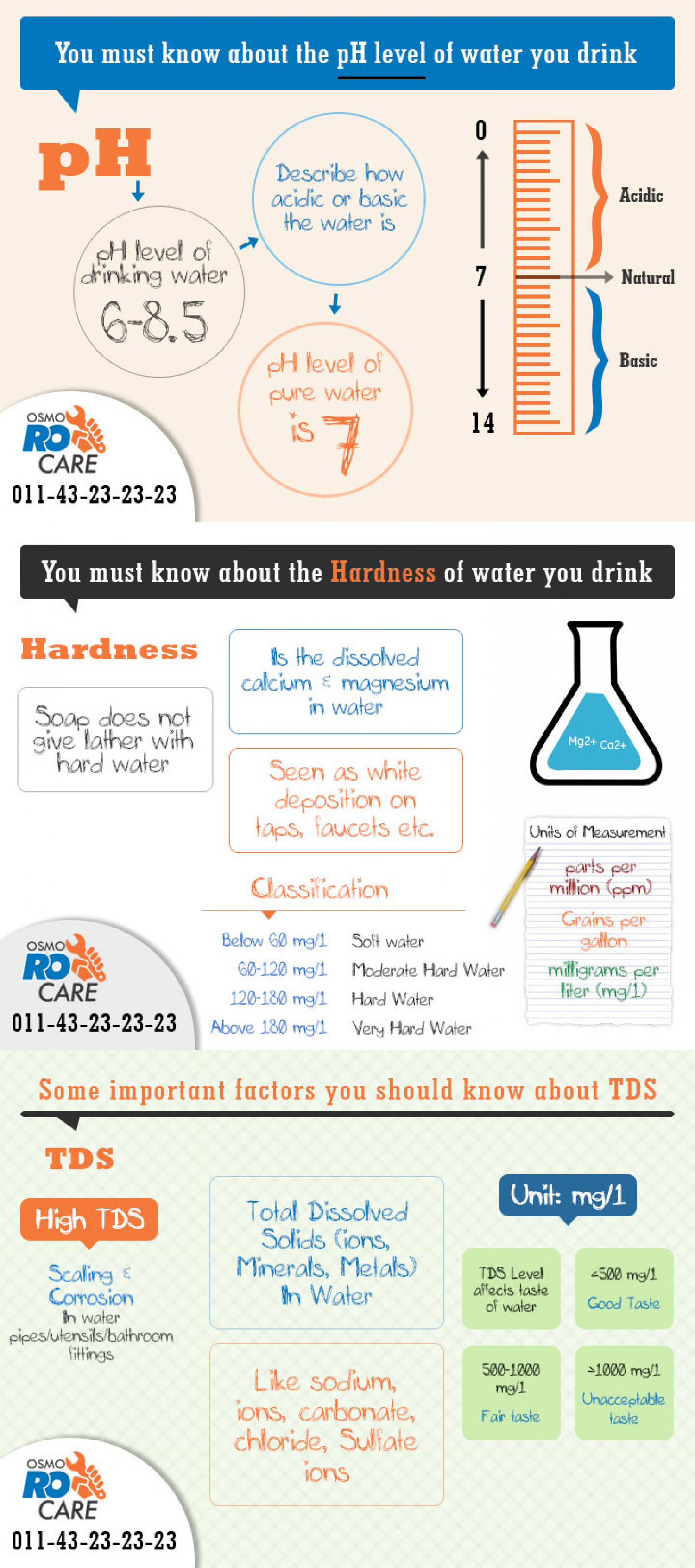 95% of people don't know these things about water, but you should Infographic