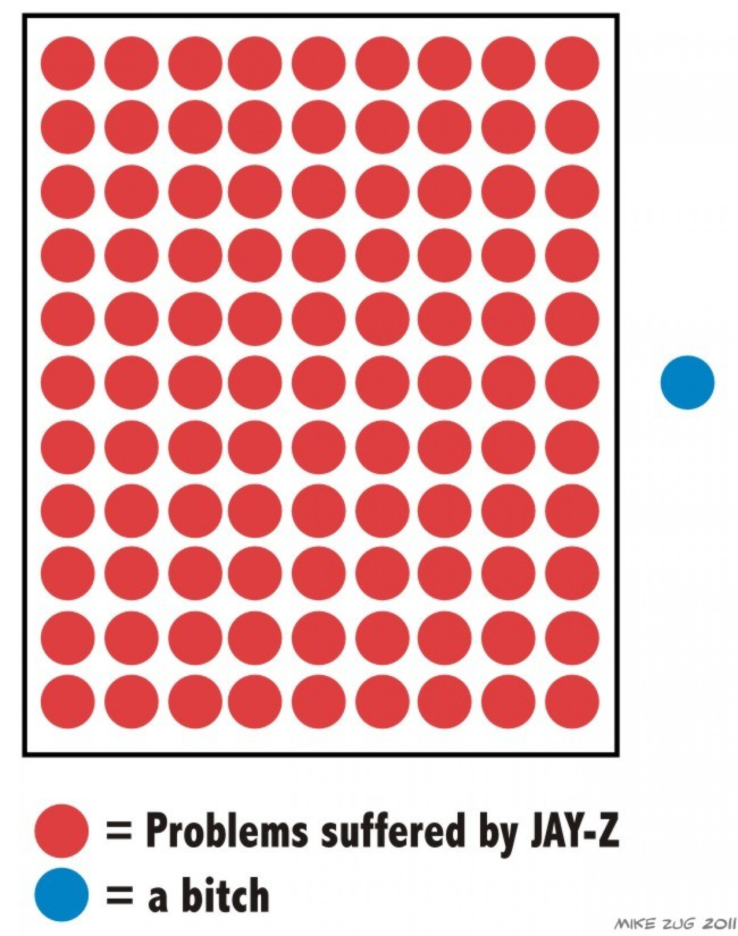 99 Problems Infographic