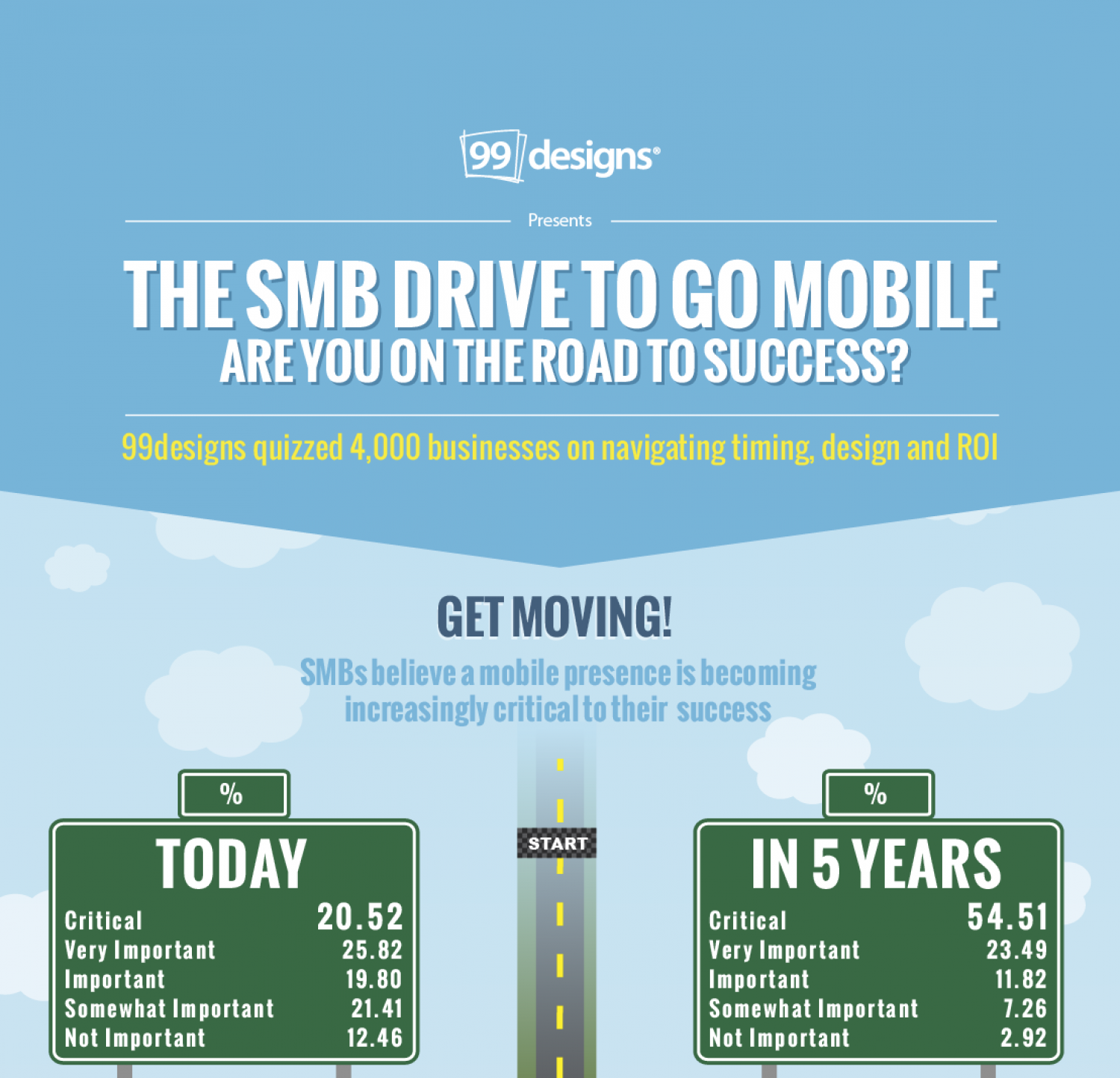 The SMB Drive To Go Mobile, Are You On The Road To Success? Infographic