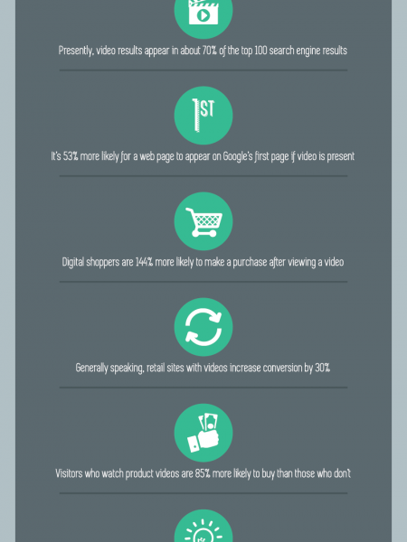 9 Convincing Reasons for Replacing Your Site's Digital Text With Online Videos Infographic