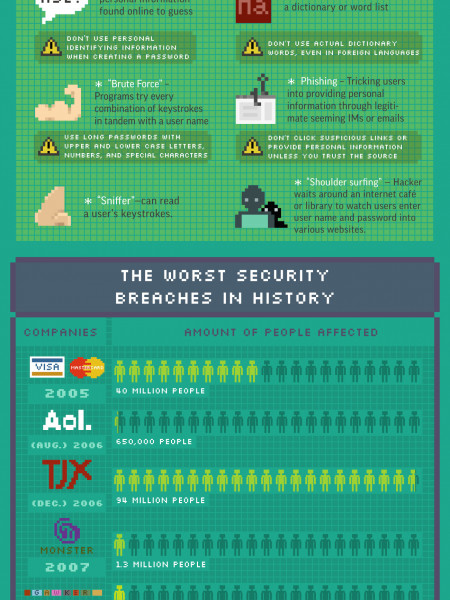 A Beginner's Guide to Thwarting Hackers Infographic