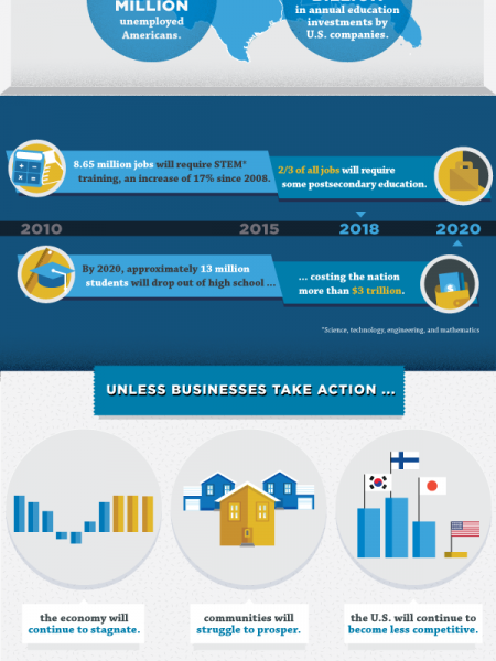 A Business Case for Education Reform Infographic