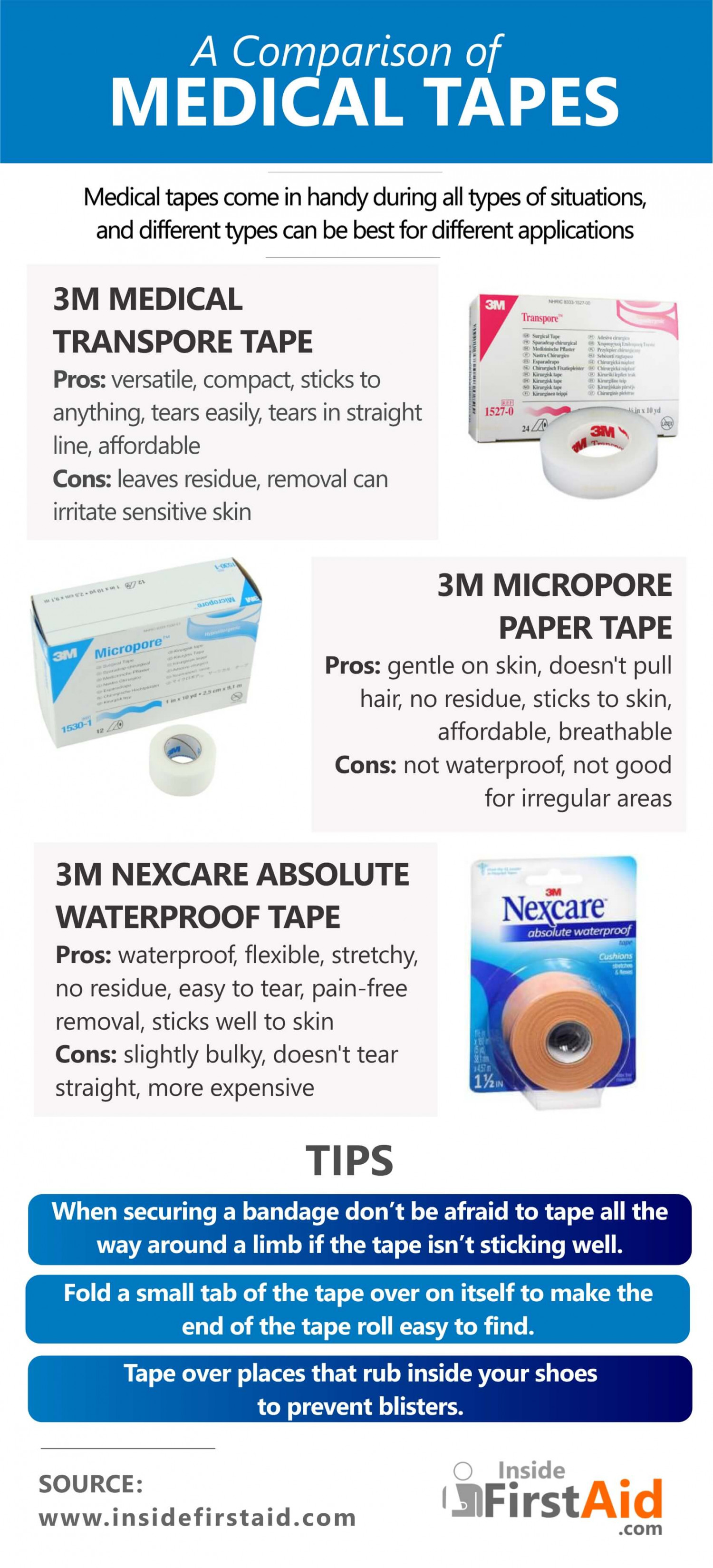 A Comparison of Different Types of Medical Tapes Infographic