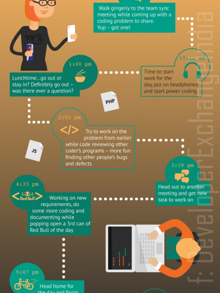 A Day in the Life of a Coder Infographic