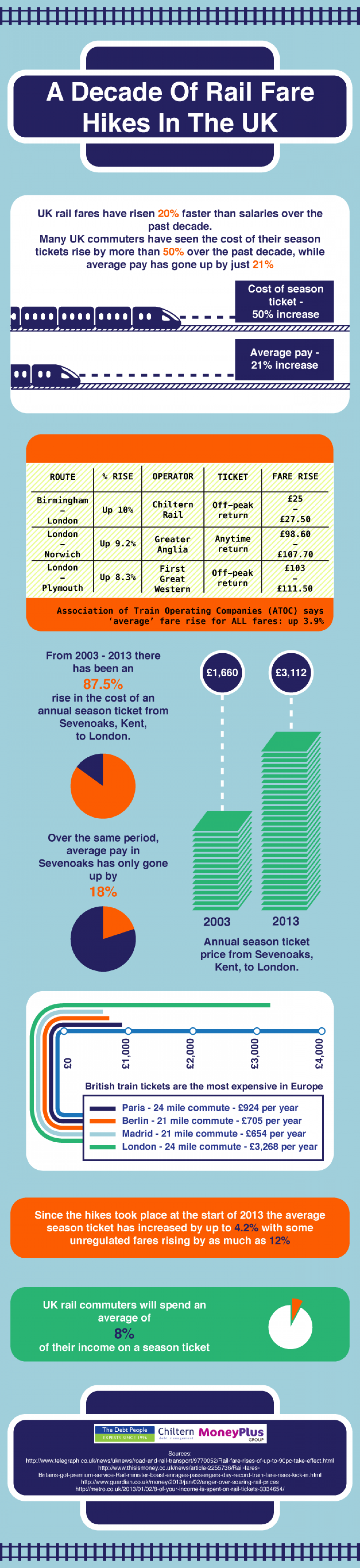 A Decade Of Rail Fare Hikes In The UK Infographic