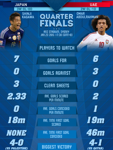 AFC ASIAN CUP 2015 - QUARTERFINALS - Japan vs United Arab Emirates Infographic