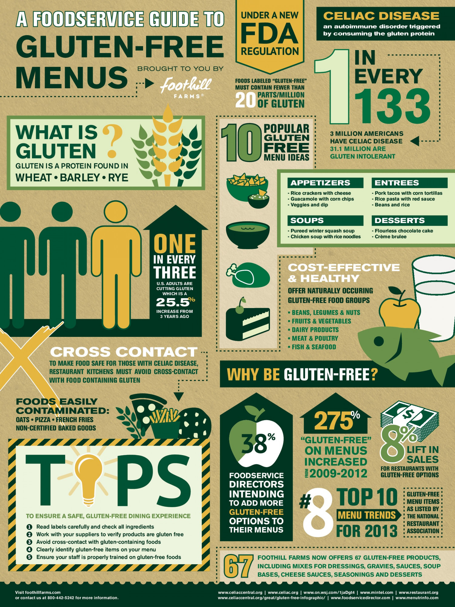 A Foodservice Guide to Gluten-Free Menus Infographic