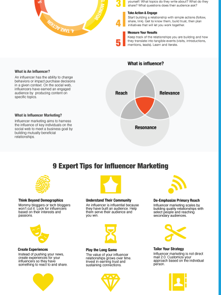 A Framework for Influencer Marketing: 5-Step Action Plan & 9 Expert Tips Infographic