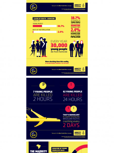 AMNESTY INTERNATIONAL - Black Youth Alive Infographic