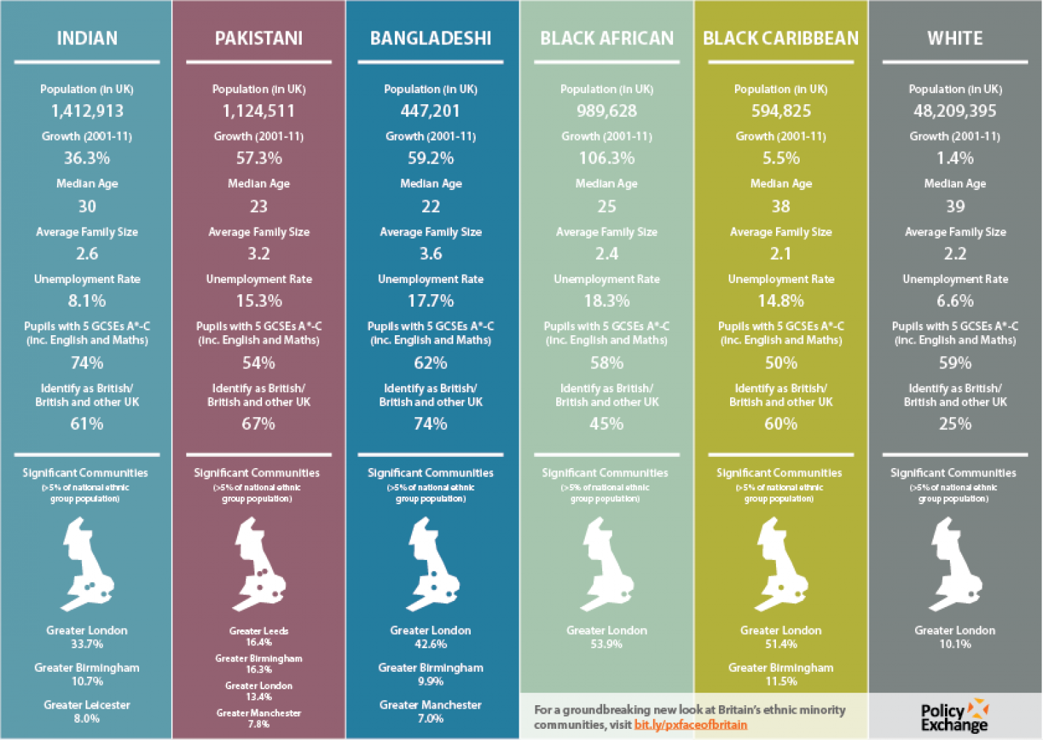 A Portrait of Modern Britain - combined statistics Infographic