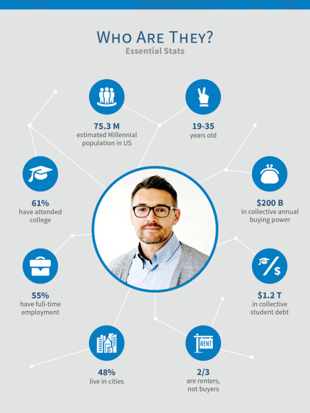 A Portrait of the  Millennial Shopper Infographic