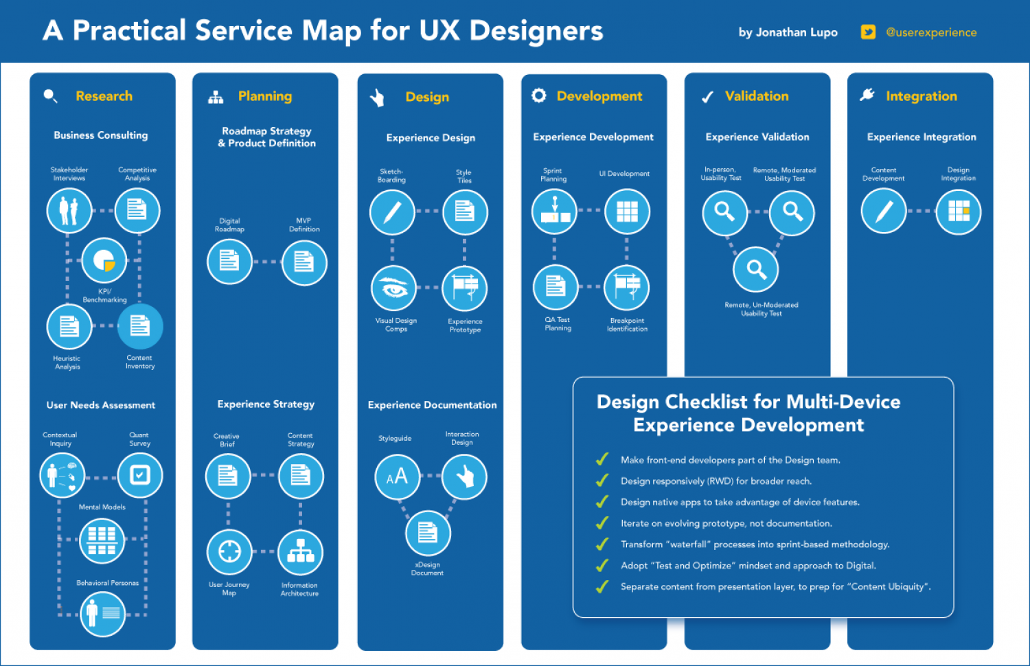 A Practical Service Map for UX Designers | Visual.ly on