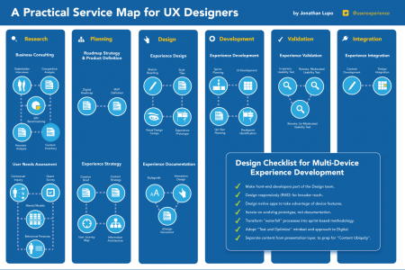 A Practical Service Map for UX Designers Infographic