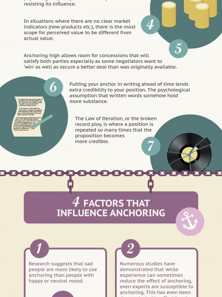 A Secret Weapon for Winning any Negotiation: Anchoring Infographic