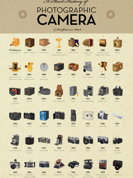 A Short History of Photographic Camera Infographic