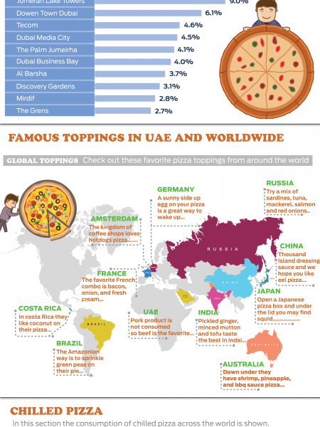 A Slice Of Facts Pizza Around the World Infographic
