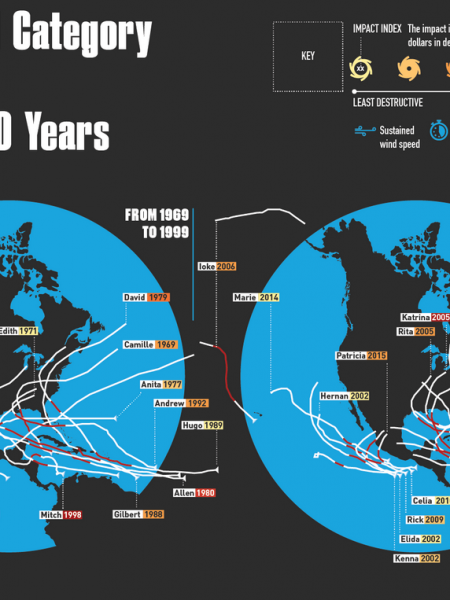 A Study of All Category 5 Hurricanes of the Past 50 Years  Infographic