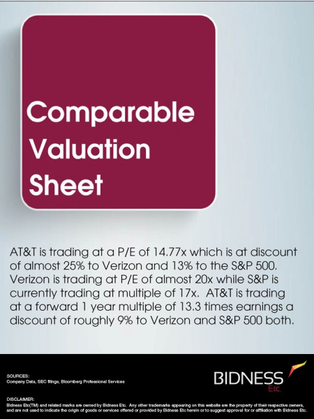 AT&T (T) Valuation Sheet Infographic