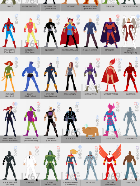 A Timeline of 101 Marvel Character Comic Book Debuts  Infographic