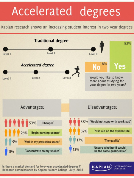 Accelerated degrees Infographic- Kaplan's Research Infographic