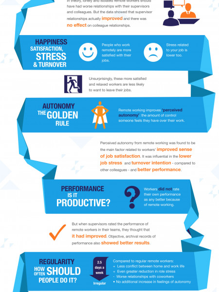 Accessing Autonomy: The Psychology of Remote Working Infographic