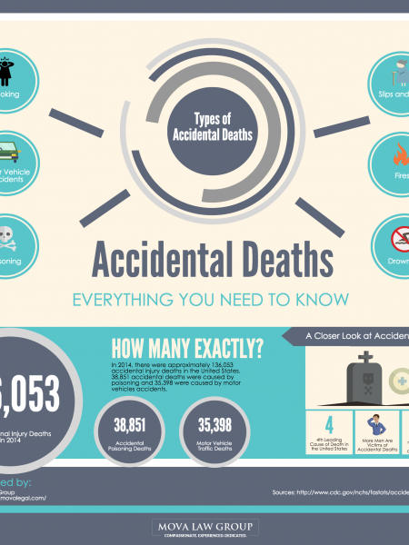 Accidental Deaths: Everything You Need To Know Infographic