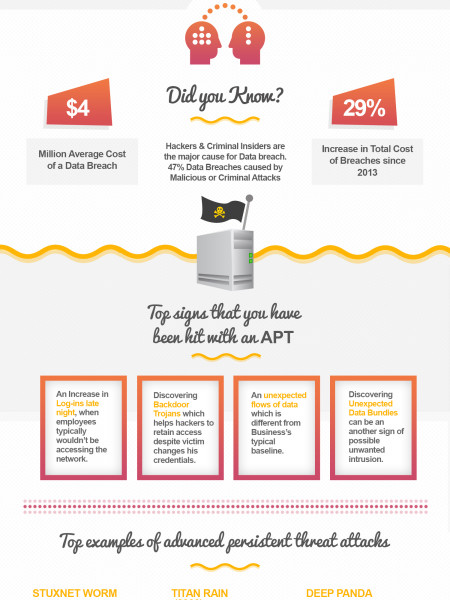 Advance Persistent Threat - APT Infographic