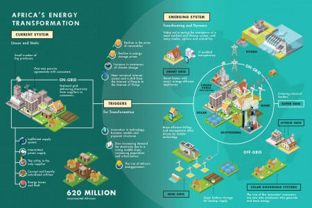 Africa Progress Panel: Africa's Energy Transformation Infographic