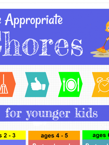 Age Appropriate Chores for Kids Infographic