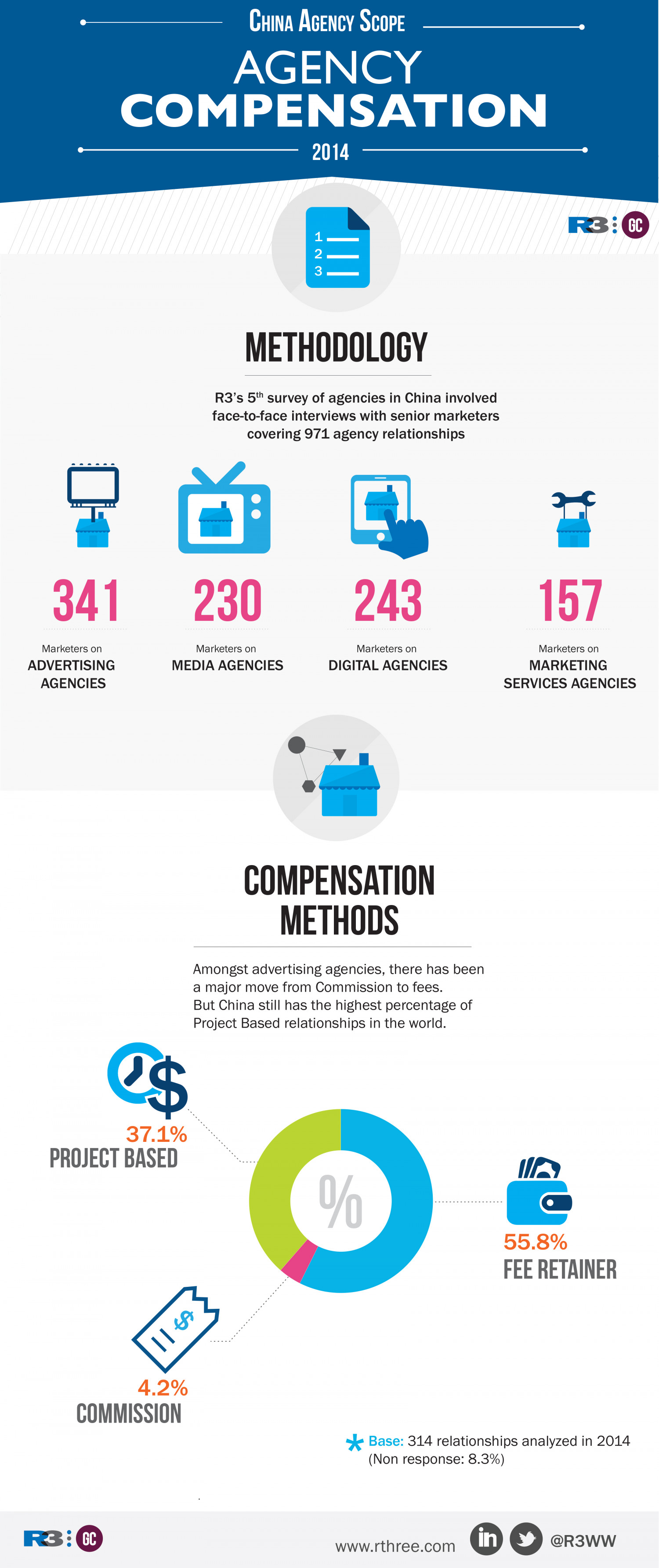 Agency Compensation in China Infographic