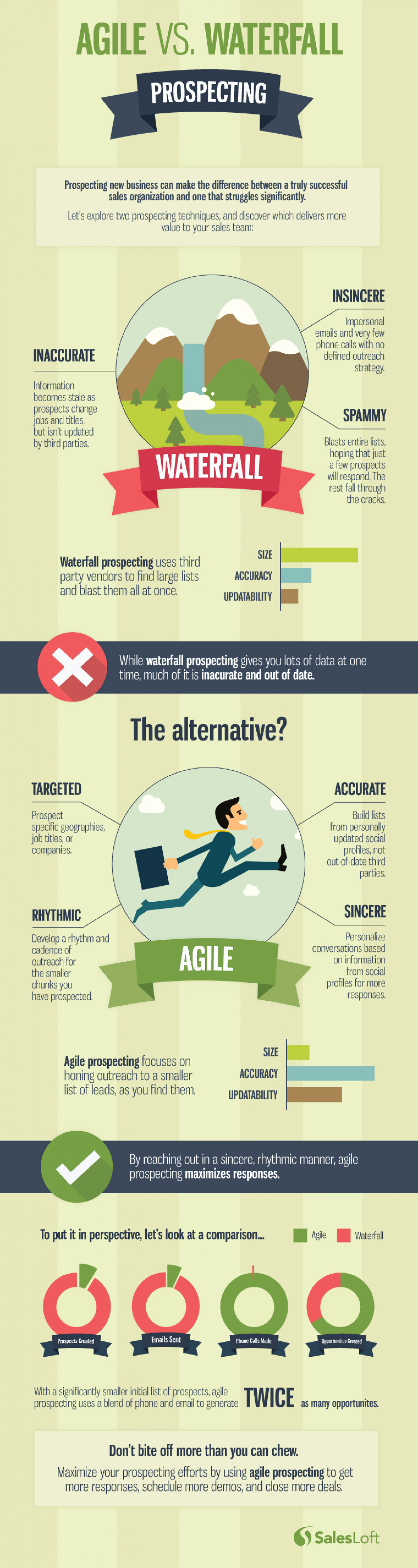 Agile vs. Waterfall Prospecting: Which is Better for your Business Infographic