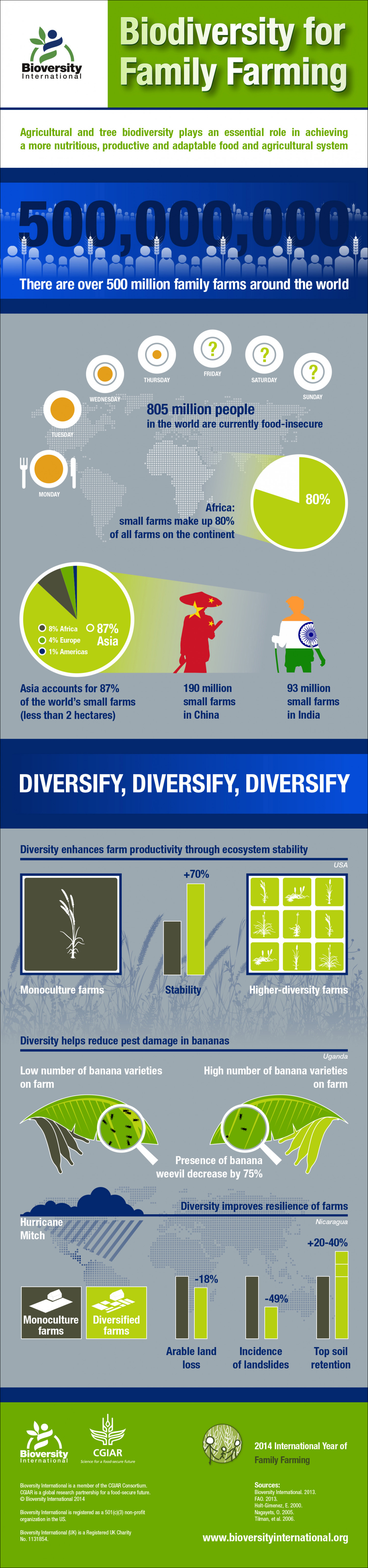 Agricultural biodiversity is key for resilient family farms Infographic