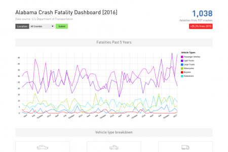 Alabama Crash Fatality Dashboard [2013-2017] Infographic