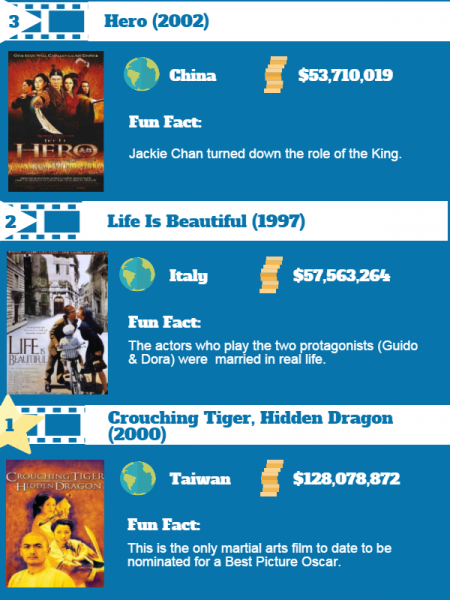 All About Foreign Language Films Infographic