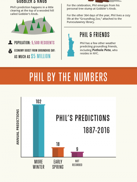 All about Groundhog Day Infographic