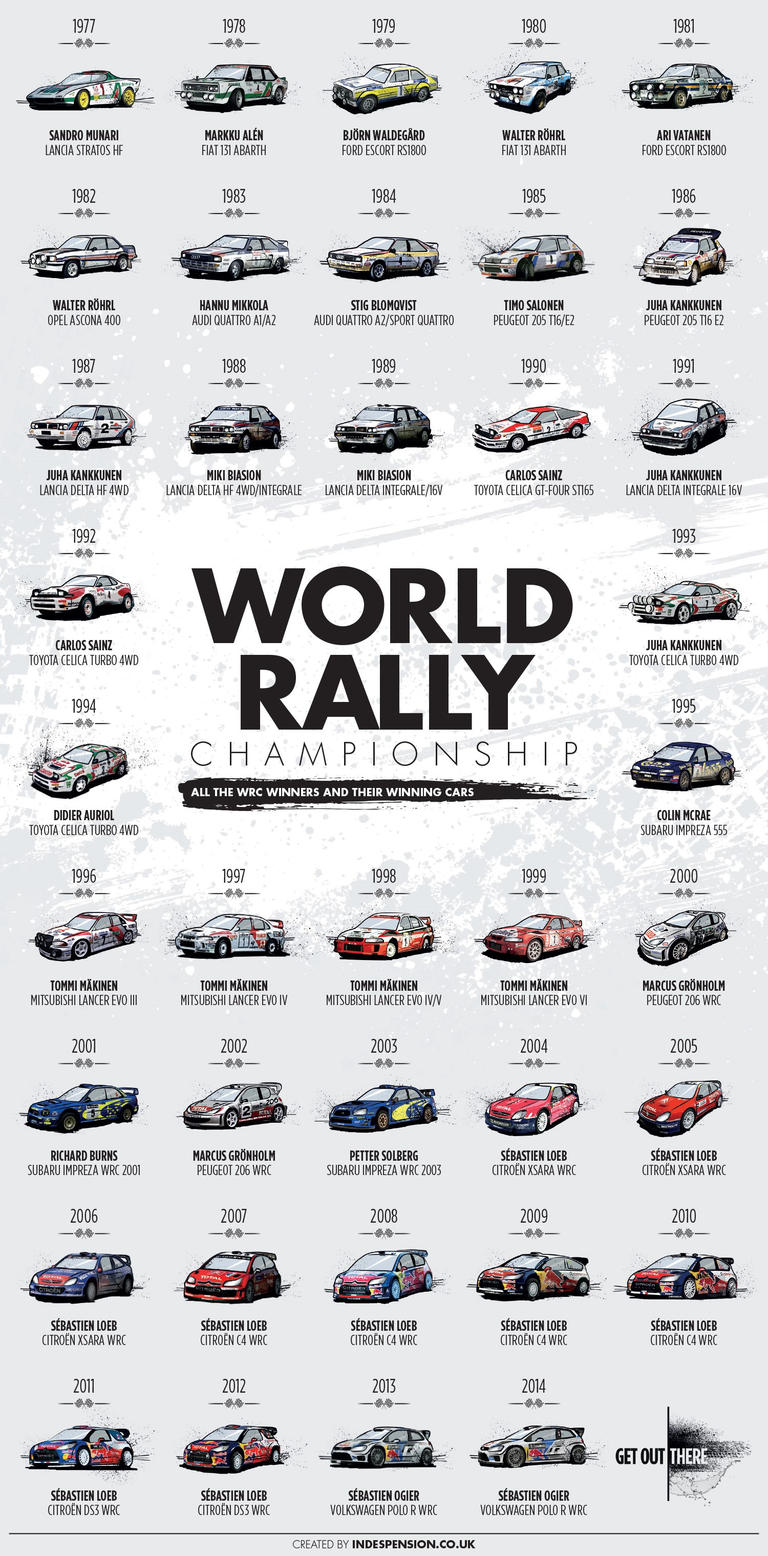 All the Winners of the World Rally Championship Infographic